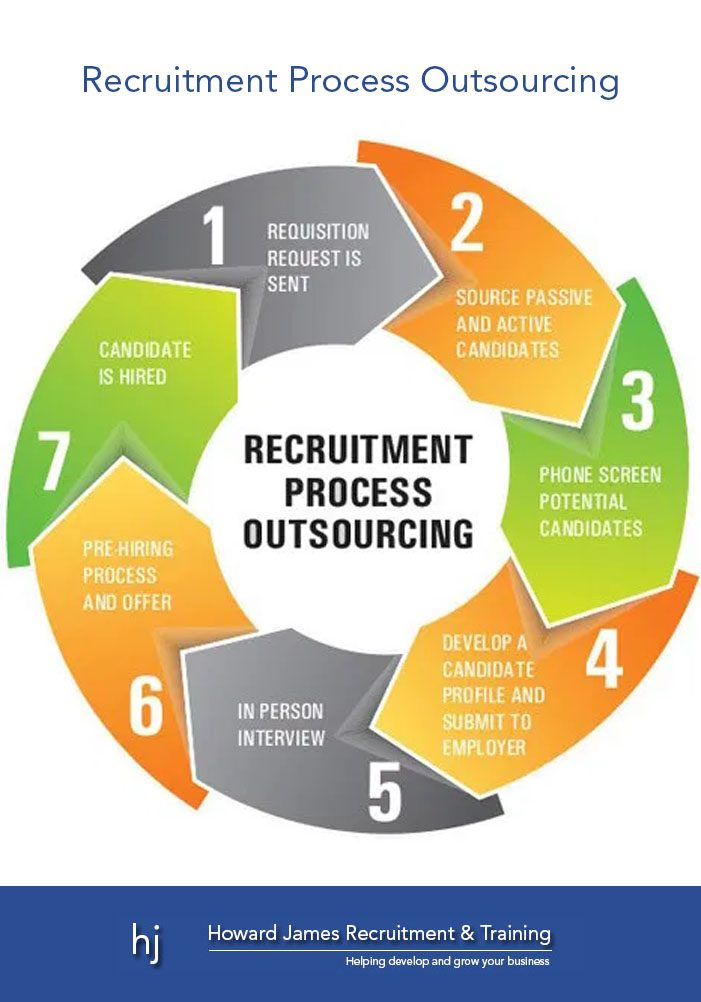Recruitment process outsourcing model